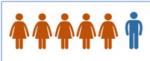 Fig.1- Prédominance des femmes dans la SSc